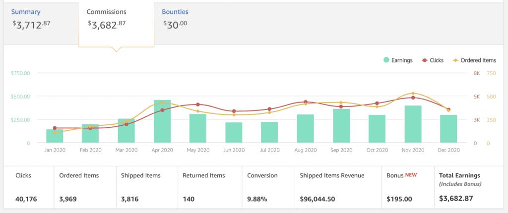 amazon affiliate pays 30 days