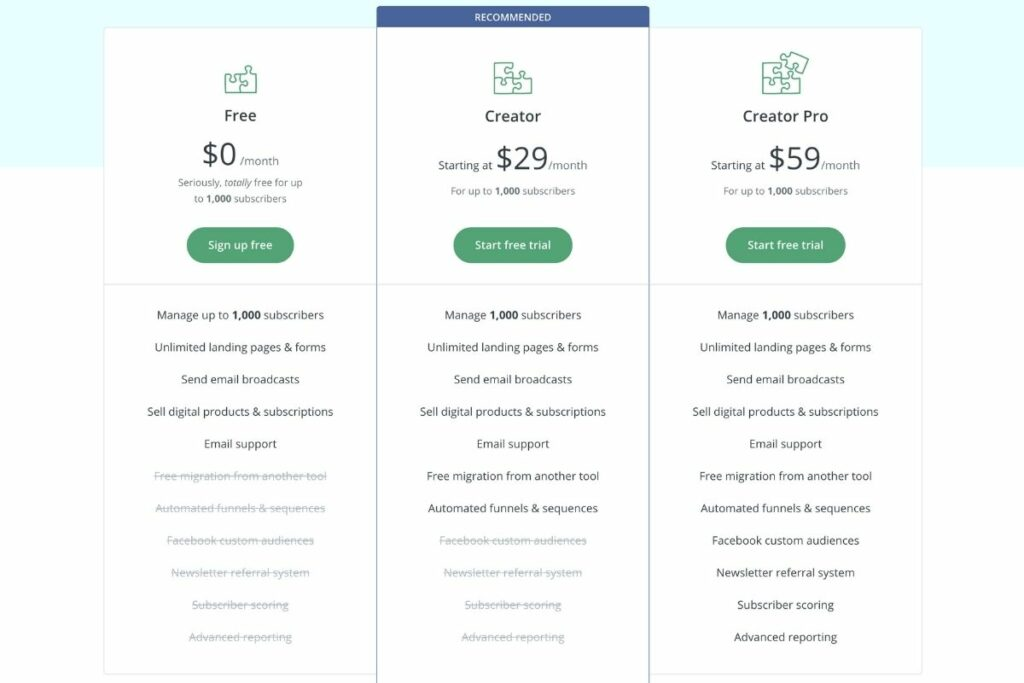 convertkit  prices
