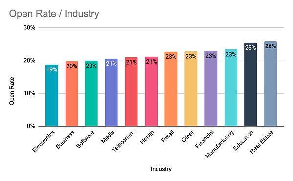 email open rates by industry